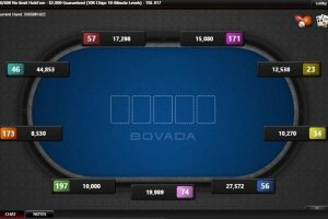 Bovada Poker For Usa Players – What are the benefits